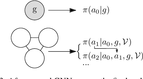 Figure 3 for Symbolic Relational Deep Reinforcement Learning based on Graph Neural Networks