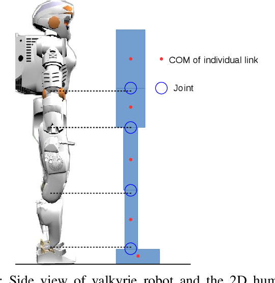 Figure 1 for Emergence of Human-comparable Balancing Behaviors by Deep Reinforcement Learning