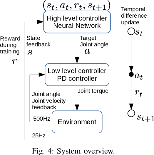 Figure 4 for Emergence of Human-comparable Balancing Behaviors by Deep Reinforcement Learning