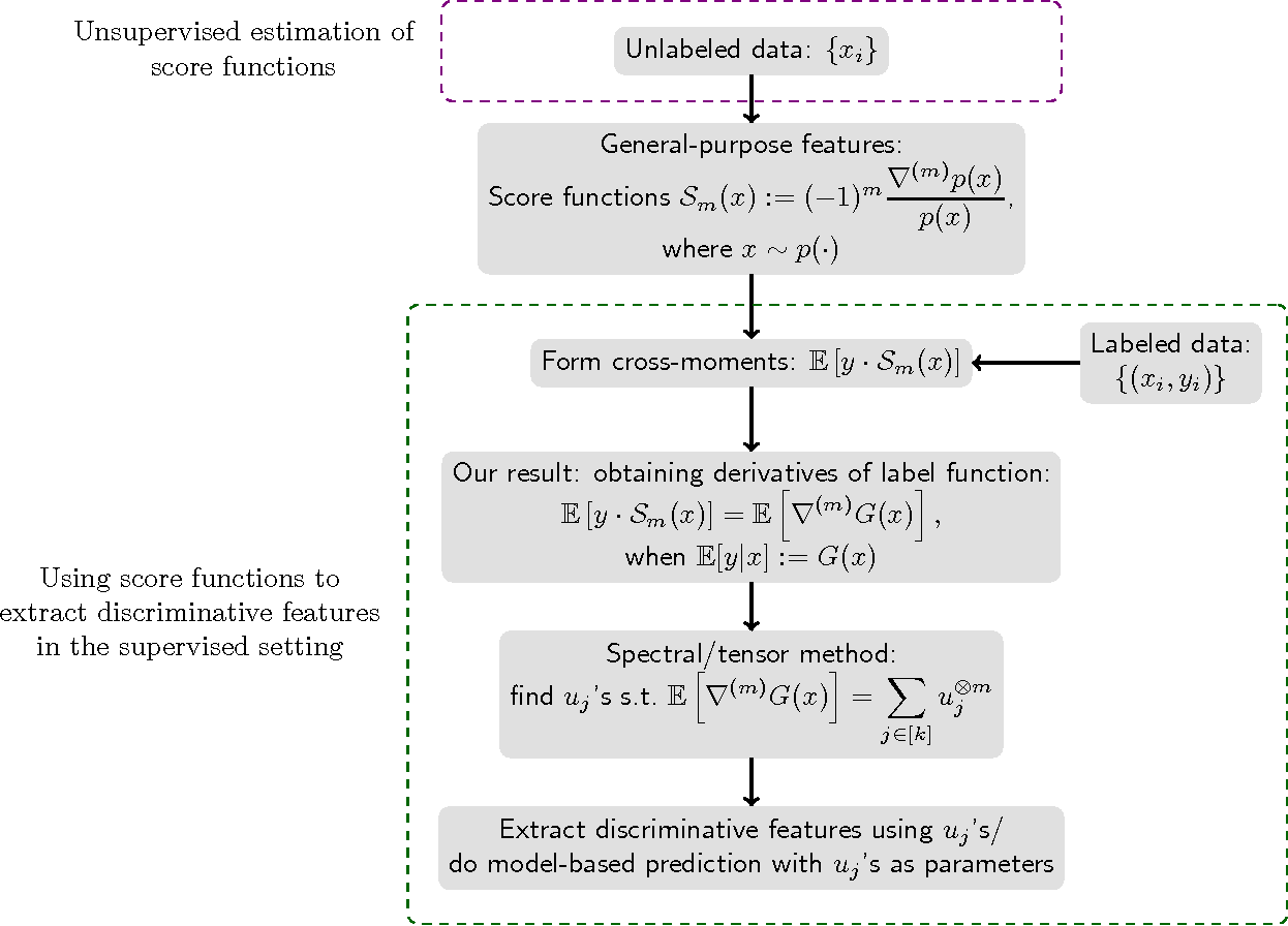 Figure 1 for Score Function Features for Discriminative Learning: Matrix and Tensor Framework