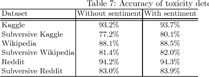 Table 2 from Impact of Sentiment Detection to Recognize