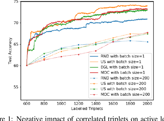 Figure 1 for Batch Decorrelation for Active Metric Learning