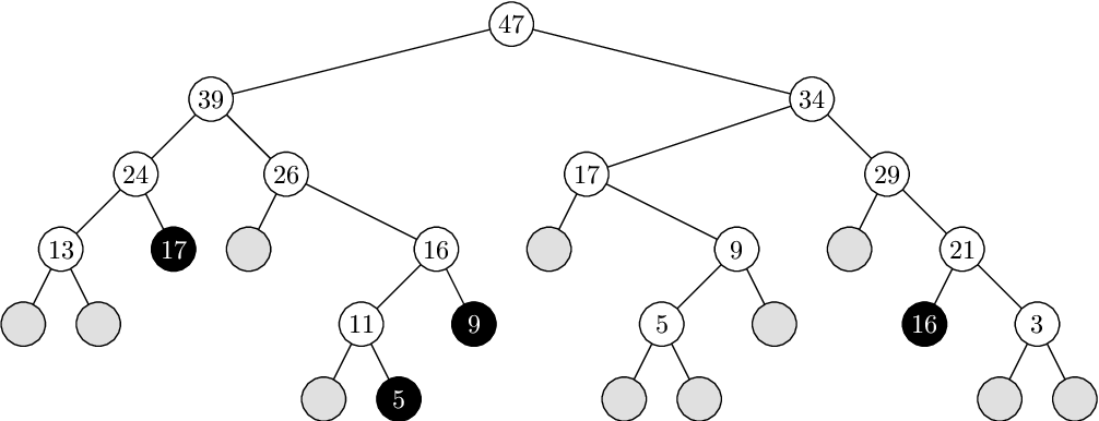 PDF] Two-way hashing with separate chaining and linear