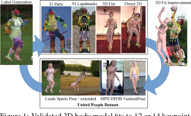 Figure 1 for Unite the People: Closing the Loop Between 3D and 2D Human Representations