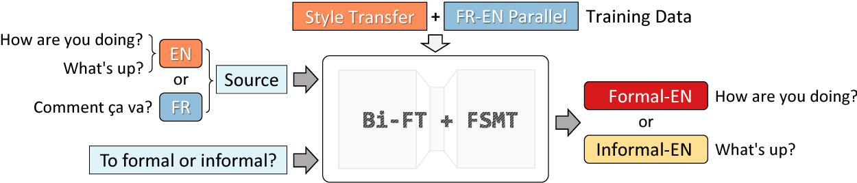 Figure 1 for Multi-Task Neural Models for Translating Between Styles Within and Across Languages
