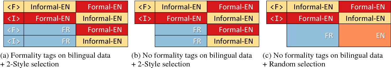 Figure 3 for Multi-Task Neural Models for Translating Between Styles Within and Across Languages