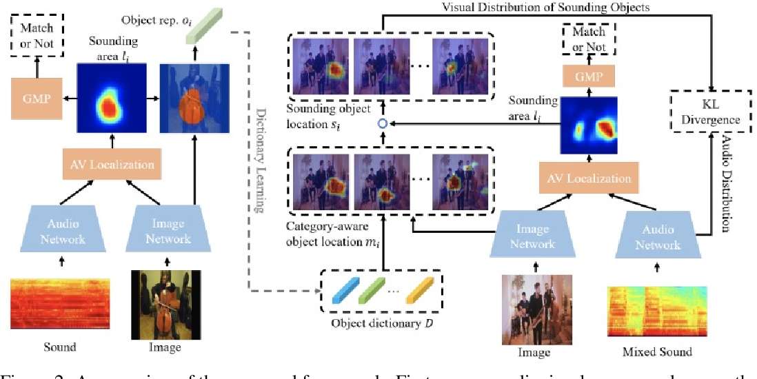 Figure 3 for Discriminative Sounding Objects Localization via Self-supervised Audiovisual Matching
