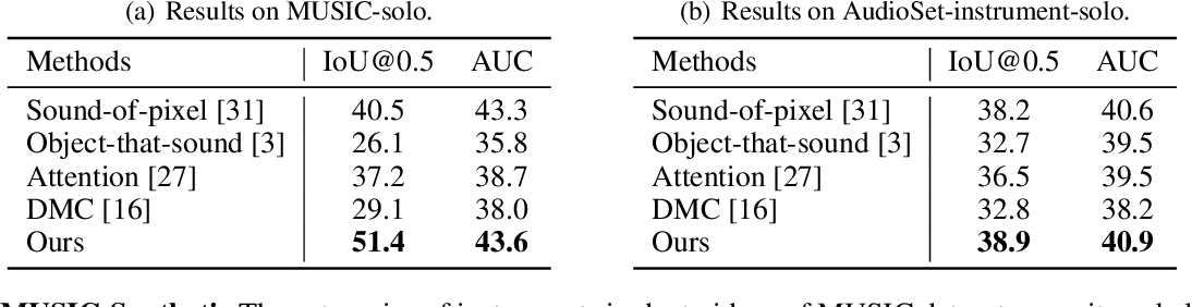 Figure 2 for Discriminative Sounding Objects Localization via Self-supervised Audiovisual Matching
