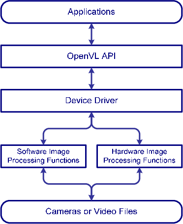 Figure 2 from Open Source Vision Library (OpenVL) Based Local