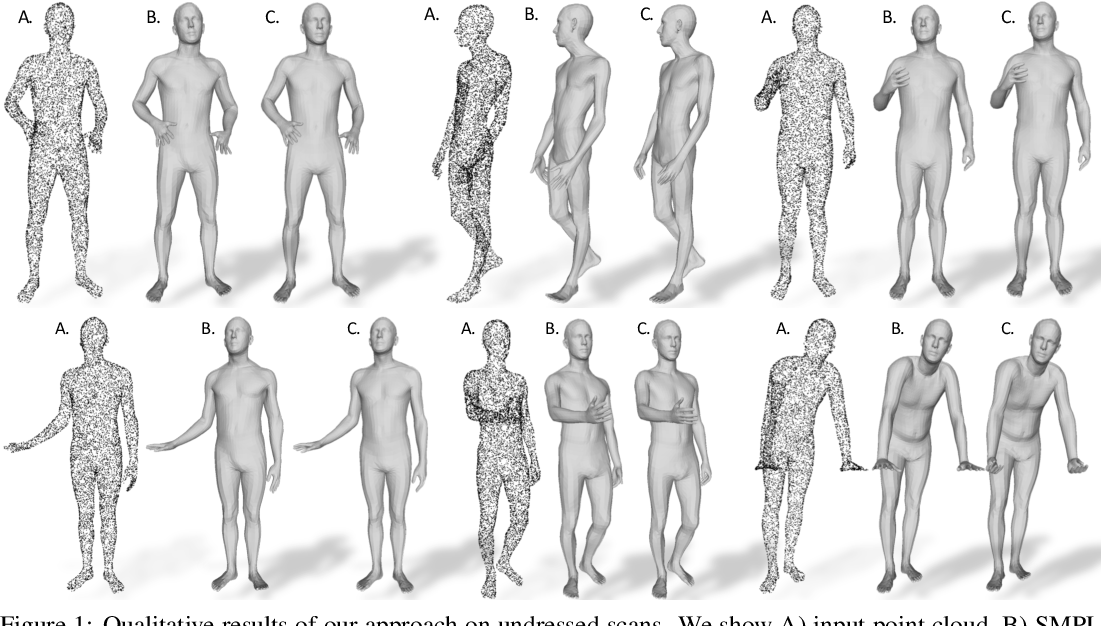 Figure 4 for LoopReg: Self-supervised Learning of Implicit Surface Correspondences, Pose and Shape for 3D Human Mesh Registration