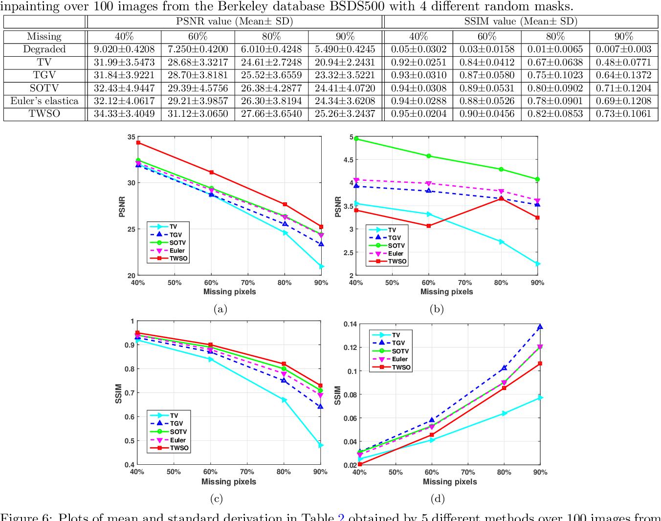 Figure 4 for Tensor Based Second Order Variational Model for Image Reconstruction
