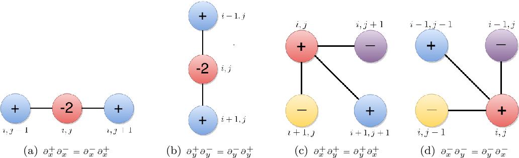 Figure 1 for Tensor Based Second Order Variational Model for Image Reconstruction