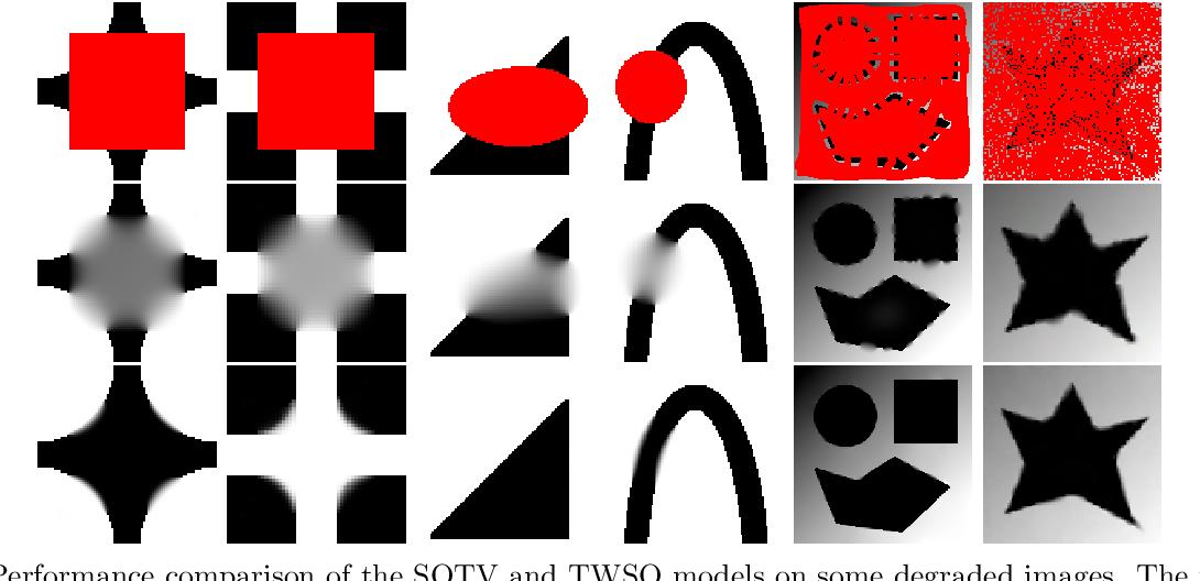 Figure 3 for Tensor Based Second Order Variational Model for Image Reconstruction
