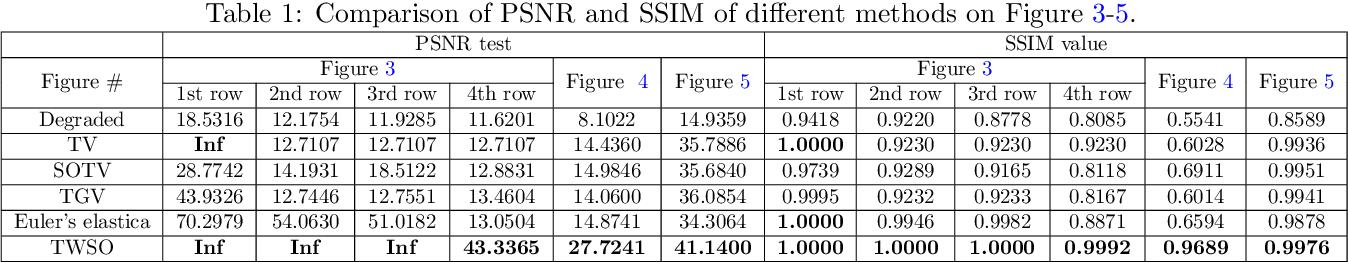 Figure 2 for Tensor Based Second Order Variational Model for Image Reconstruction