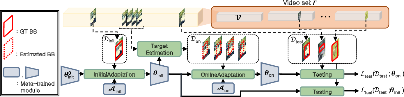 Figure 1 for Real-Time Object Tracking via Meta-Learning: Efficient Model Adaptation and One-Shot Channel Pruning