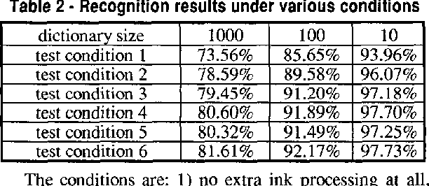table 2 from crisp and fuzzy evaluations and d p algorithms for