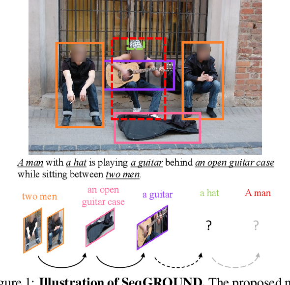 Figure 1 for Neural Sequential Phrase Grounding (SeqGROUND)