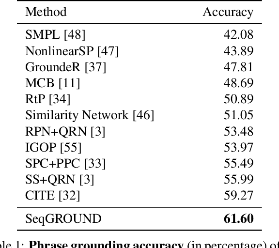 Figure 2 for Neural Sequential Phrase Grounding (SeqGROUND)