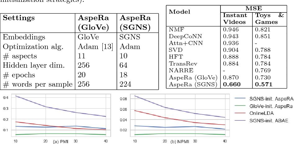 Figure 2 for AspeRa: Aspect-based Rating Prediction Model