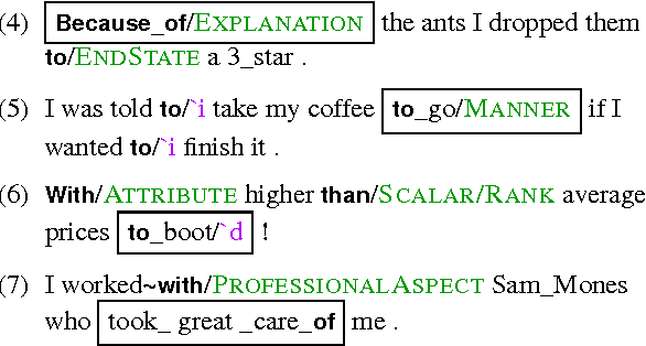 Figure 3 for A corpus of preposition supersenses in English web reviews