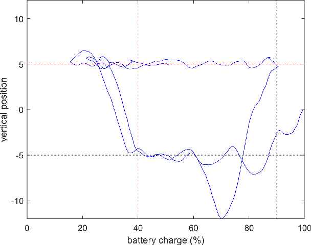 Figure 4 for Policy Gradient for Continuing Tasks in Non-stationary Markov Decision Processes