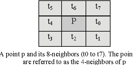 Fig. 1. A point p and its 8-neighbors (t0 to t7). The points t0, t2, t4 and t6 are referred to as the 4-neighbors of p