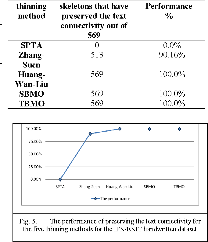 Fig. 5. The performance of preserving the text connectivity for the five thinning methods for the IFN/ENIT handwritten dataset