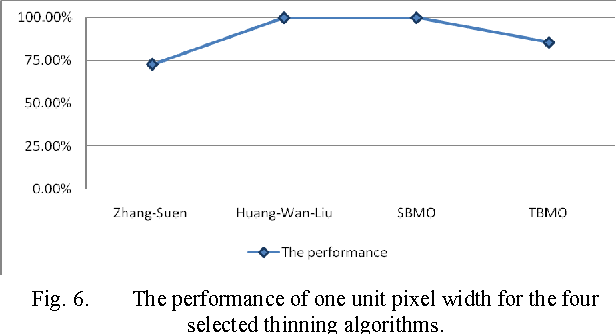 Fig. 6. The performance of one unit pixel width for the four selected thinning algorithms.