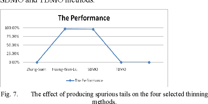 Fig. 7. The effect of producing spurious tails on the four selected thinning methods.