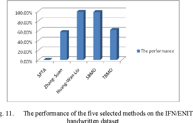 Fig. 11. The performance of the five selected methods on the IFN/ENIT handwritten dataset
