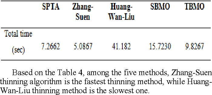Table 4. The overall average processing time taken by the five selected thinning methods