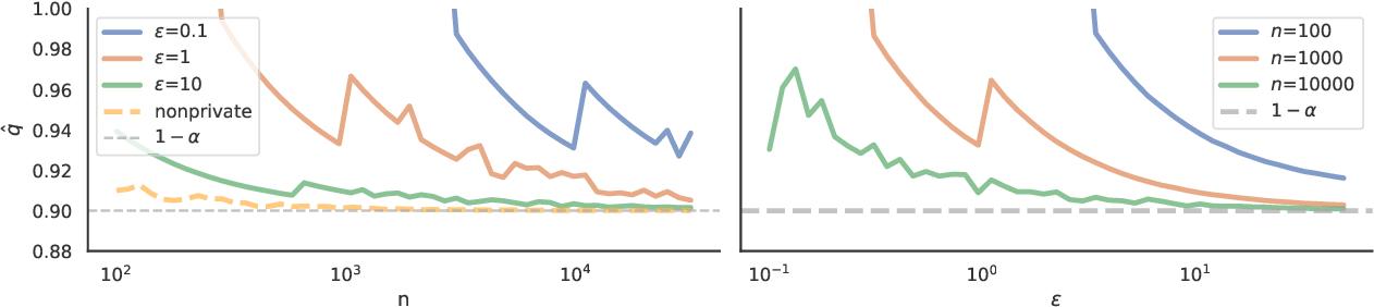 Figure 2 for Private Prediction Sets