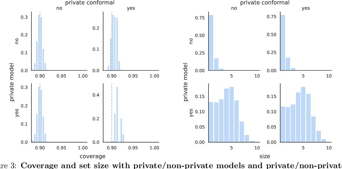 Figure 3 for Private Prediction Sets