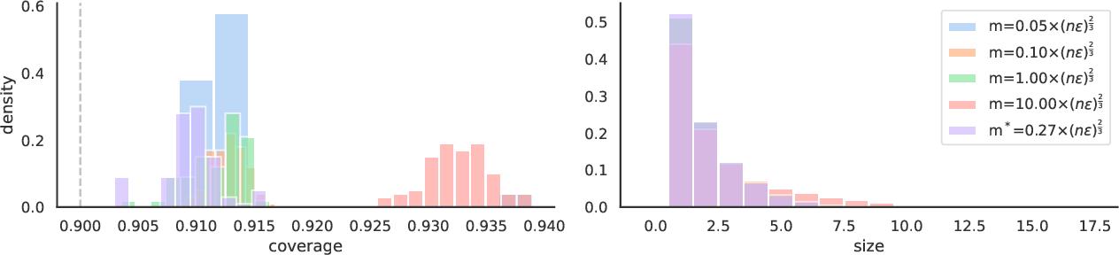 Figure 4 for Private Prediction Sets