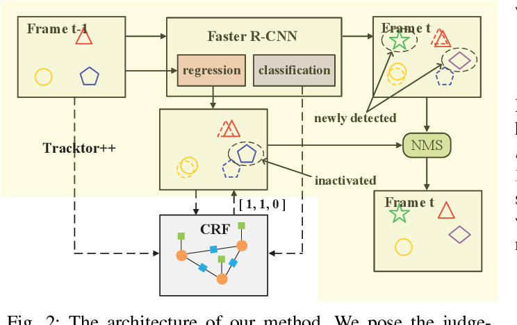 Figure 2 for A CRF-based Framework for Tracklet Inactivation in Online Multi-Object Tracking