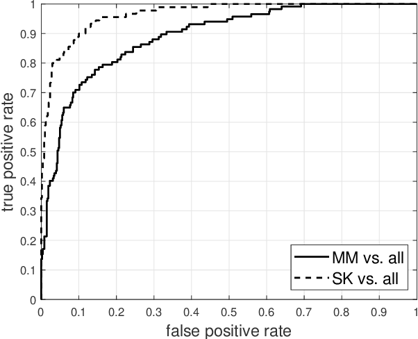 Figure 2 for Investigating and Exploiting Image Resolution for Transfer Learning-based Skin Lesion Classification