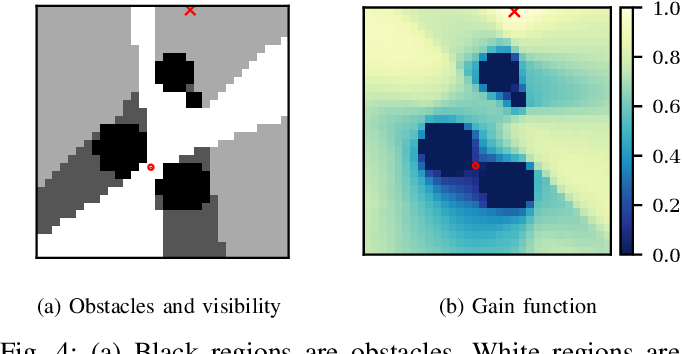 Figure 4 for Strategy Synthesis for Surveillance-Evasion Games with Learning-Enabled Visibility Optimization