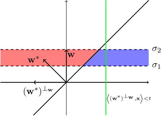 Figure 1 for A Polynomial Time Algorithm for Learning Halfspaces with Tsybakov Noise