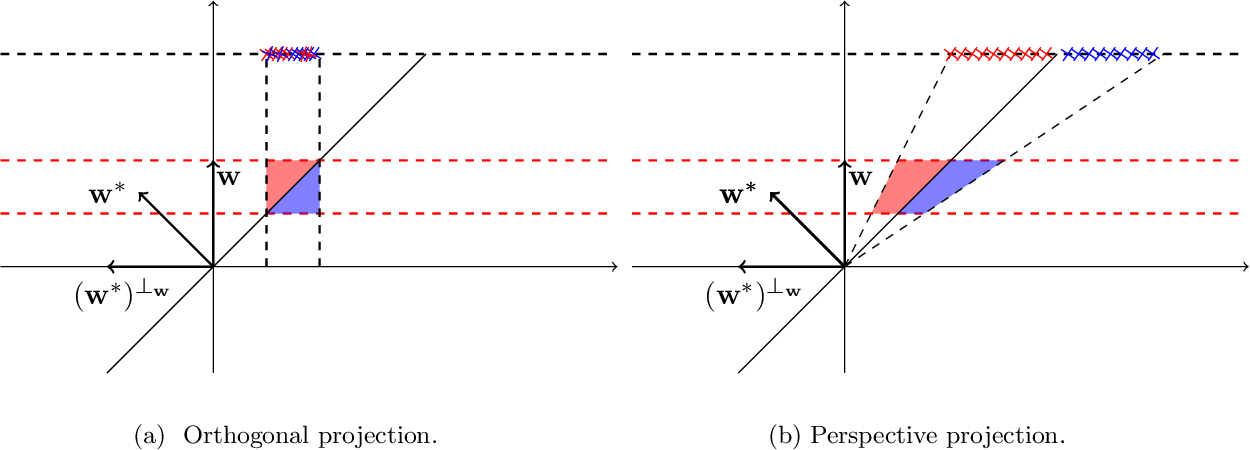 Figure 2 for A Polynomial Time Algorithm for Learning Halfspaces with Tsybakov Noise
