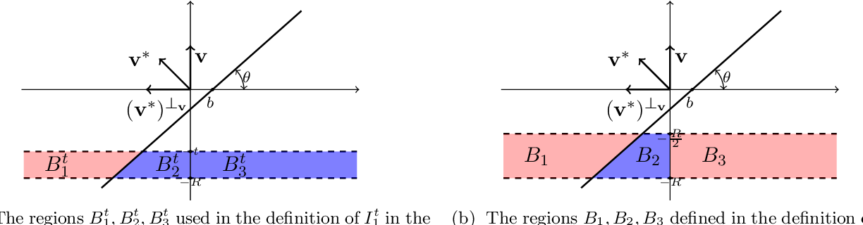 Figure 4 for A Polynomial Time Algorithm for Learning Halfspaces with Tsybakov Noise