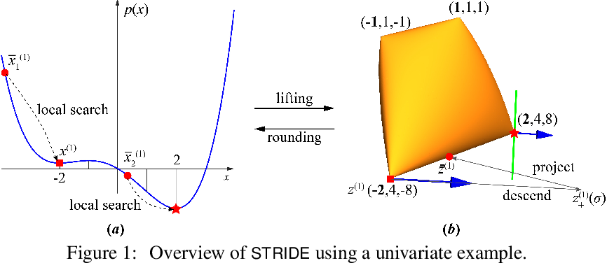 Figure 1 for STRIDE along Spectrahedral Vertices for Solving Large-Scale Rank-One Semidefinite Relaxations