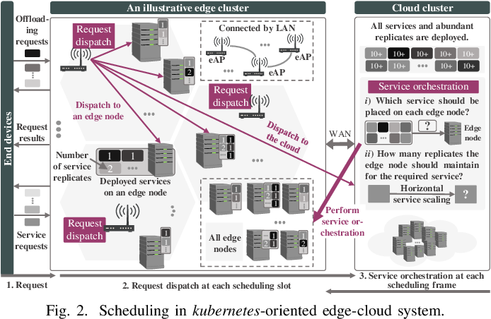 Figure 2 for Tailored Learning-Based Scheduling for Kubernetes-Oriented Edge-Cloud System