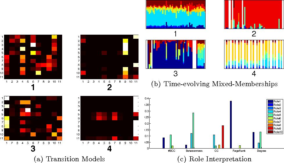 Figure 4 for Dynamic Behavioral Mixed-Membership Model for Large Evolving Networks