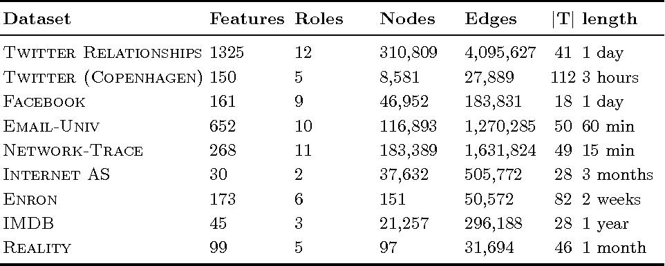 Figure 1 for Dynamic Behavioral Mixed-Membership Model for Large Evolving Networks
