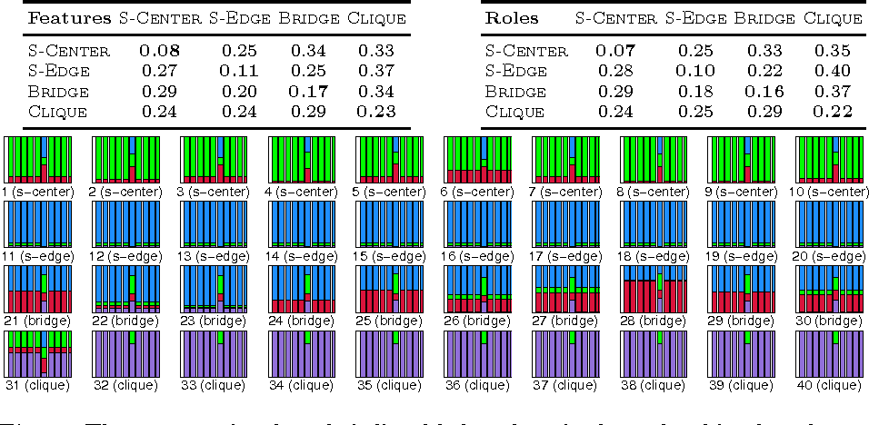 Figure 2 for Dynamic Behavioral Mixed-Membership Model for Large Evolving Networks