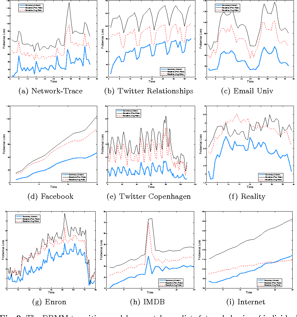 Figure 3 for Dynamic Behavioral Mixed-Membership Model for Large Evolving Networks