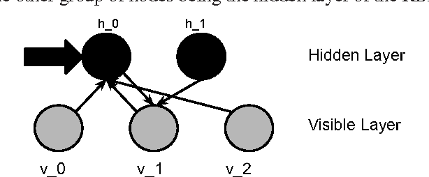 Figure 3 for Deep Belief Networks used on High Resolution Multichannel Electroencephalography Data for Seizure Detection