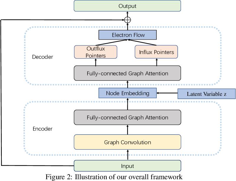 Figure 3 for Non-autoregressive electron flow generation for reaction prediction