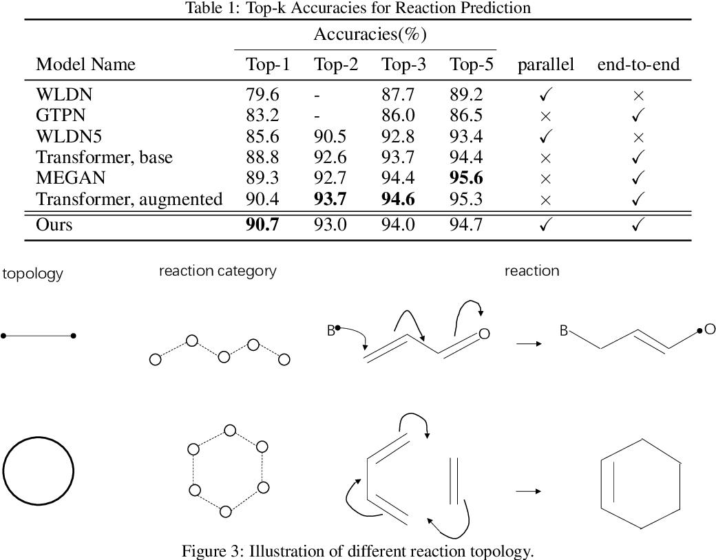 Figure 2 for Non-autoregressive electron flow generation for reaction prediction