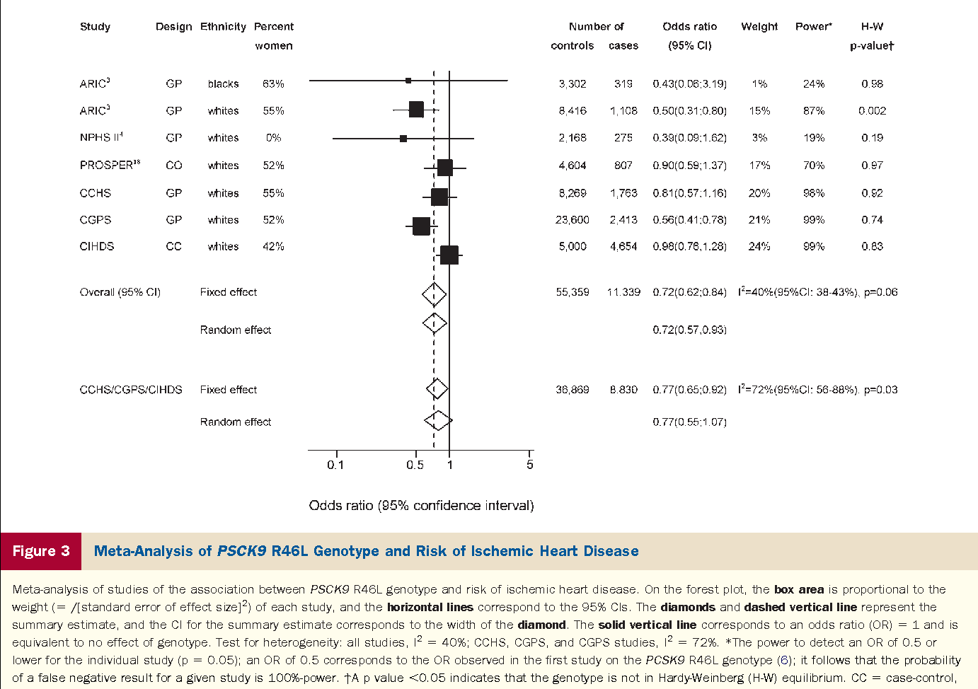 Figure 3 Meta-Analysis of PSCK9 R46L Genotype and Risk of I